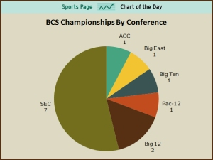 BCS Championship Pie chart